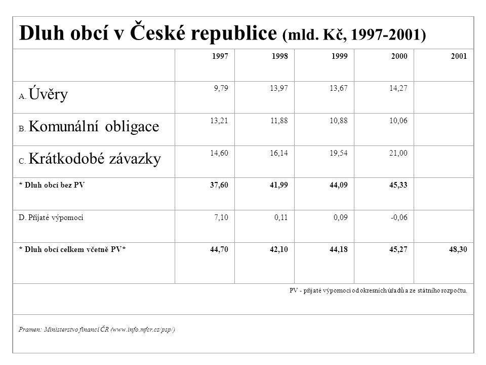Dluh obcí v České republice (mld. Kč, 1997-2001) 19971998199920002001 A. Úvěry 9,7913,9713,6714,27 B. Komunální obligace 13,2111,8810,8810,06 C. Krátk