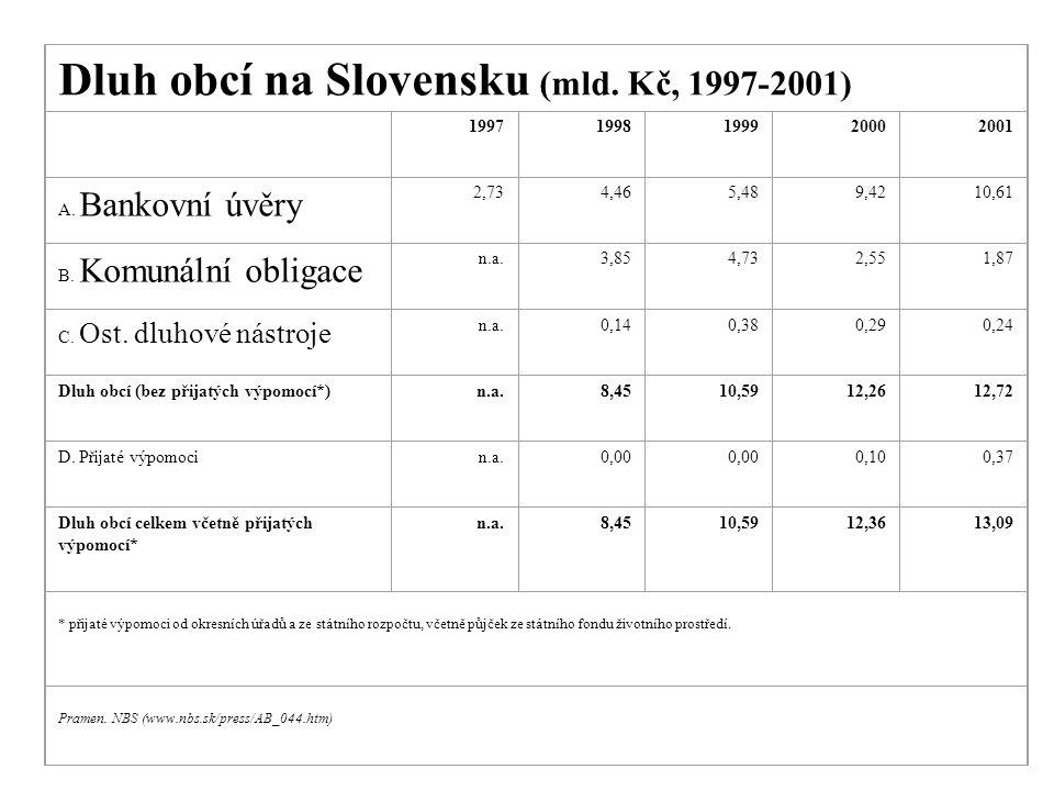 Dluh obcí na Slovensku (mld. Kč, 1997-2001) 19971998199920002001 A. Bankovní úvěry 2,734,465,489,4210,61 B. Komunální obligace n.a.3,854,732,551,87 C.