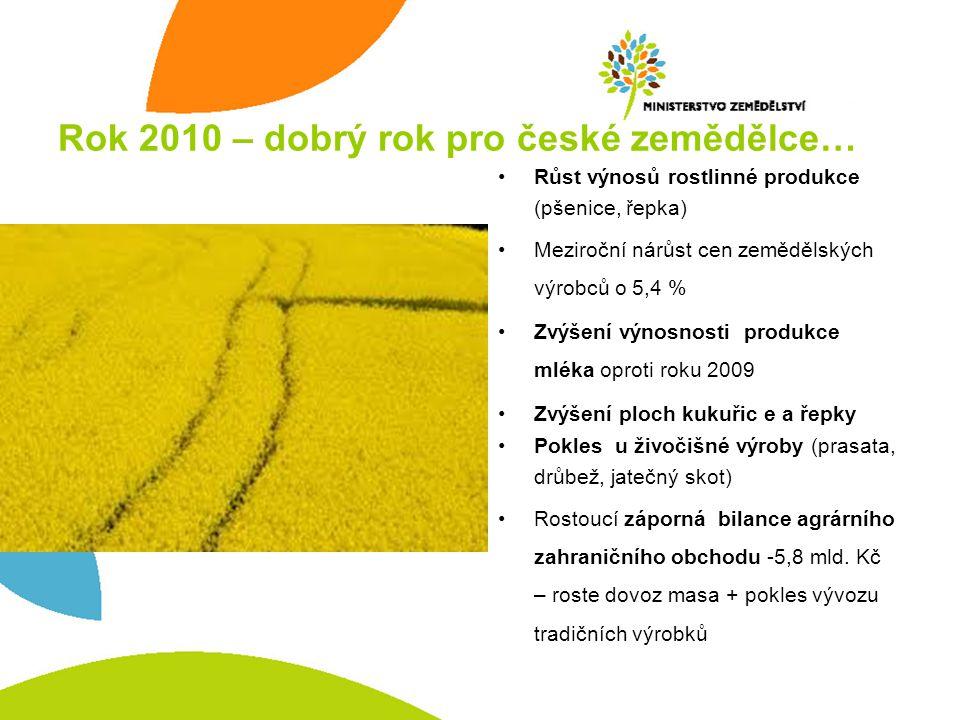 Rok 2010 – dobrý rok pro české zemědělce… •Růst výnosů rostlinné produkce (pšenice, řepka) •Meziroční nárůst cen zemědělských výrobců o 5,4 % •Zvýšení výnosnosti produkce mléka oproti roku 2009 •Zvýšení ploch kukuřic e a řepky •Pokles u živočišné výroby (prasata, drůbež, jatečný skot) •Rostoucí záporná bilance agrárního zahraničního obchodu -5,8 mld.