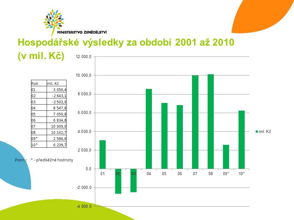 Hospodářské výsledky za období 2001 až 2010 (v mil.