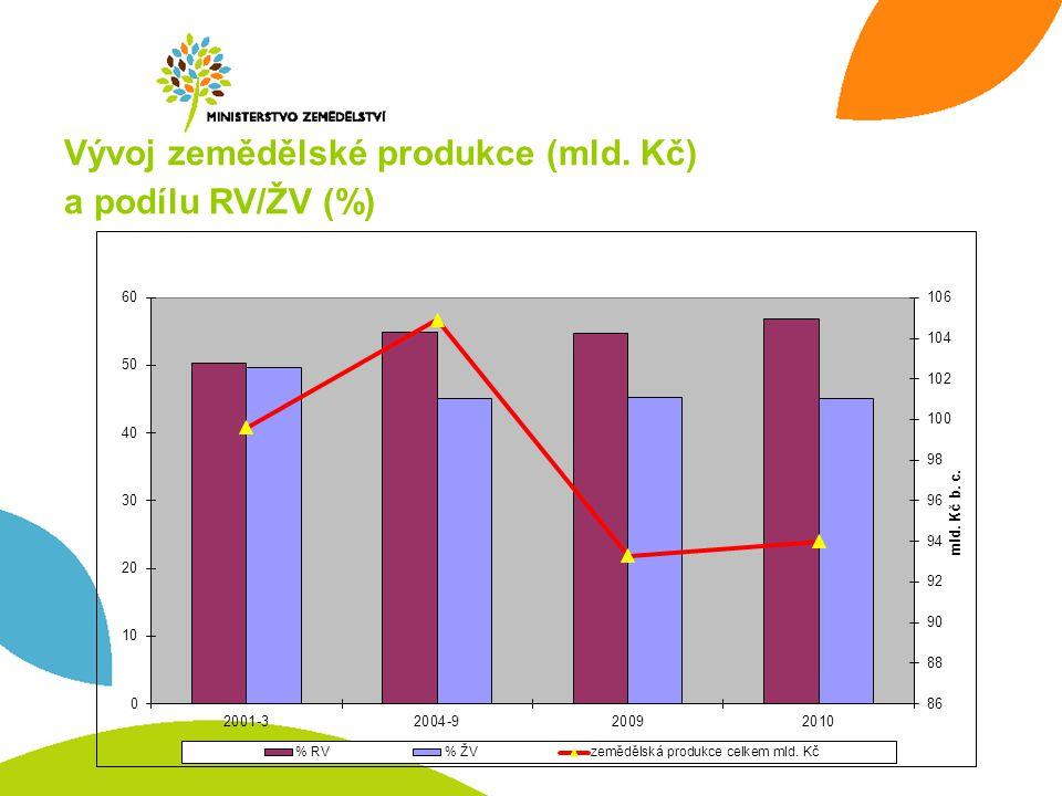 Vývoj zemědělské produkce (mld. Kč) a podílu RV/ŽV (%)