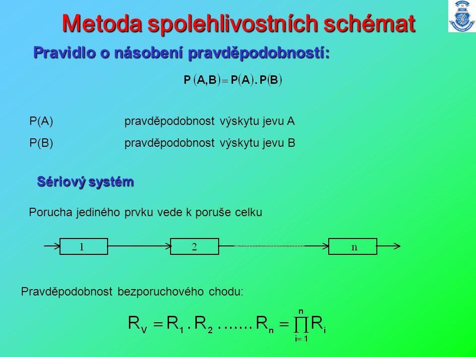 Pravděpodobnost bezporuchového chodu: Pravidlo o násobení pravděpodobností: P(A)pravděpodobnost výskytu jevu A P(B)pravděpodobnost výskytu jevu B Séri