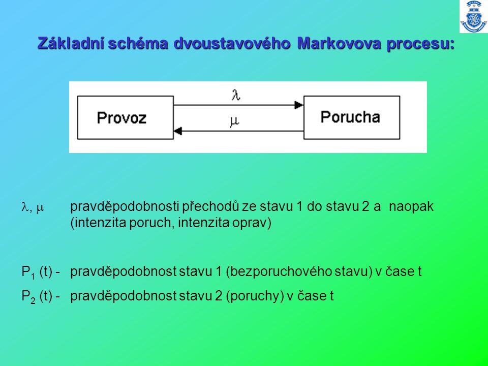 Základní schéma dvoustavového Markovova procesu: Základní schéma dvoustavového Markovova procesu: ,  pravděpodobnosti přechodů ze stavu 1 do stavu 2