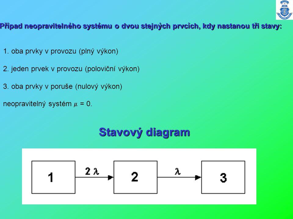 1. oba prvky v provozu (plný výkon) 2. jeden prvek v provozu (poloviční výkon) 3. oba prvky v poruše (nulový výkon) neopravitelný systém  = 0. Stavov