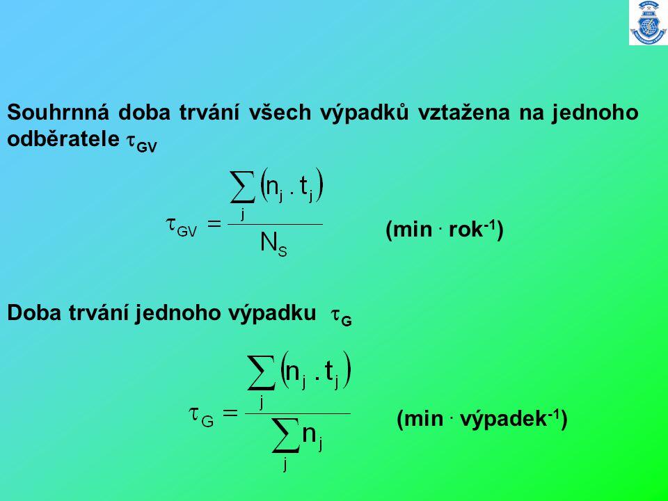 Souhrnná doba trvání všech výpadků vztažena na jednoho odběratele  GV Doba trvání jednoho výpadku  G (min. rok -1 ) (min. výpadek -1 )