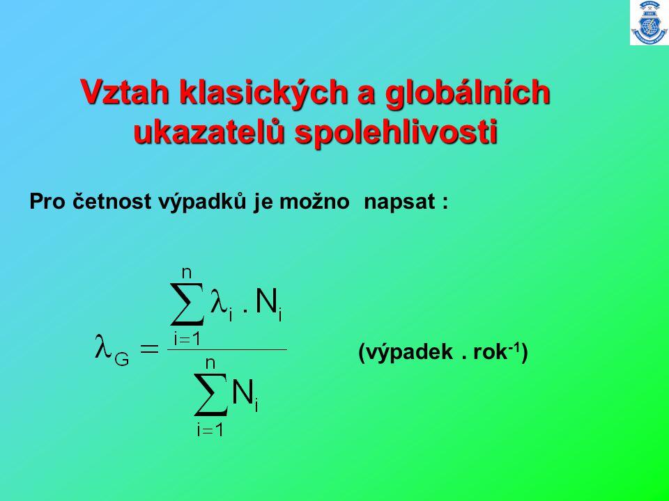 Vztah klasických a globálních ukazatelů spolehlivosti Pro četnost výpadků je možno napsat : (výpadek. rok -1 )