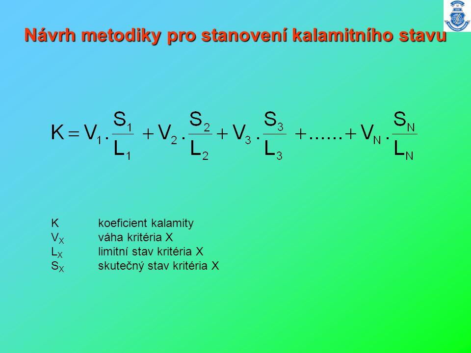 Návrh metodiky pro stanovení kalamitního stavu K koeficient kalamity V X váha kritéria X L X limitní stav kritéria X S X skutečný stav kritéria X
