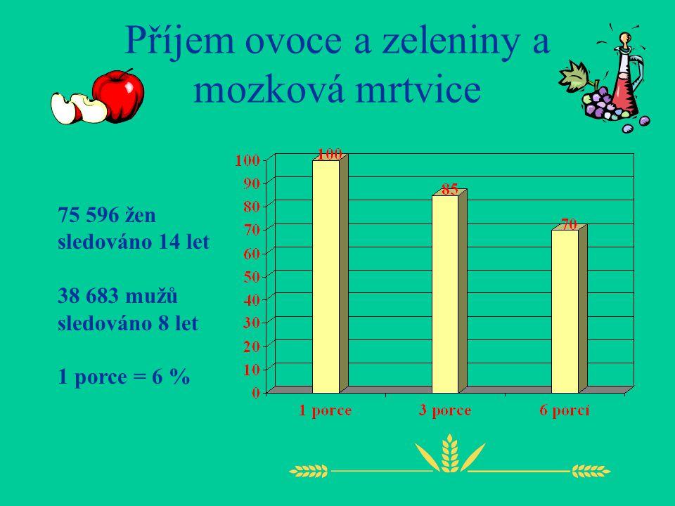 Příjem ovoce a zeleniny a mozková mrtvice 75 596 žen sledováno 14 let 38 683 mužů sledováno 8 let 1 porce = 6 %