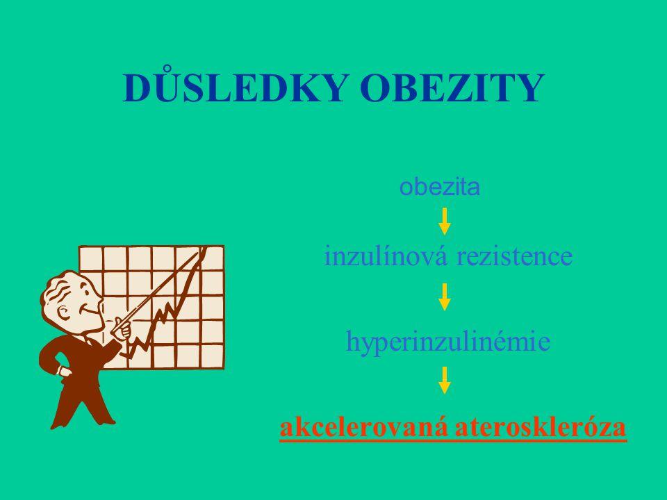 DŮSLEDKY OBEZITY inzulínová rezistence hyperinzulinémie akcelerovaná ateroskleróza obezita