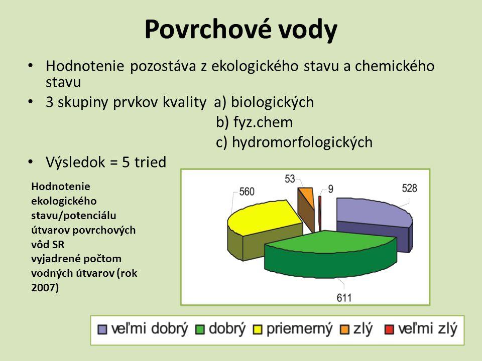 Povrchové vody • Hodnotenie pozostáva z ekologického stavu a chemického stavu • 3 skupiny prvkov kvality a) biologických b) fyz.chem c) hydromorfologi