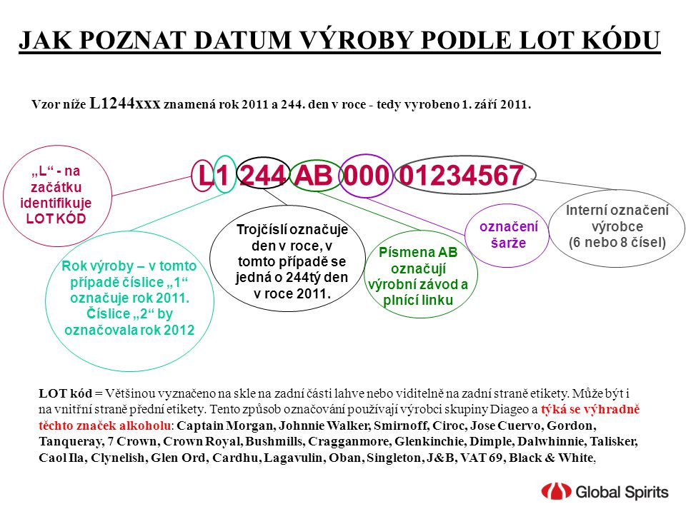 """JAK POZNAT DATUM VÝROBY PODLE LOT KÓDU L1 244 AB 000 01234567 """"L"""" - na začátku identifikuje LOT KÓD Rok výroby – v tomto případě číslice """"1"""" označuje"""