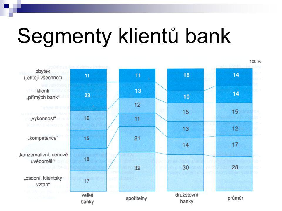 Segmenty klientů bank