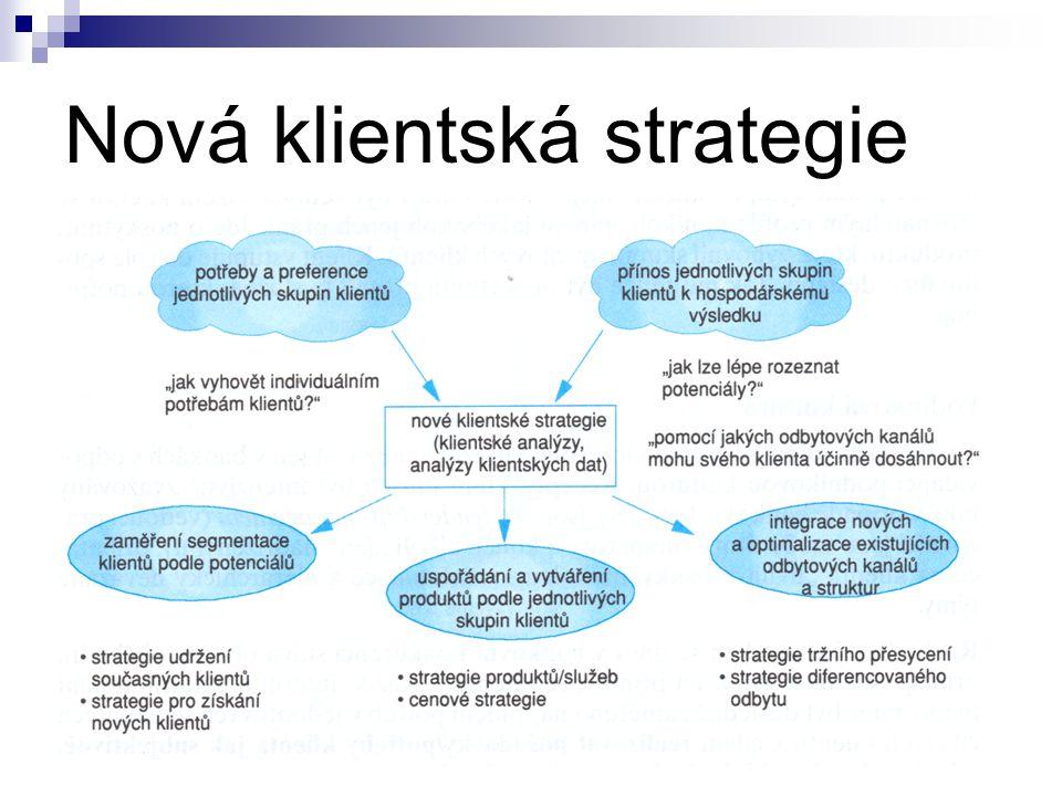 Nová klientská strategie