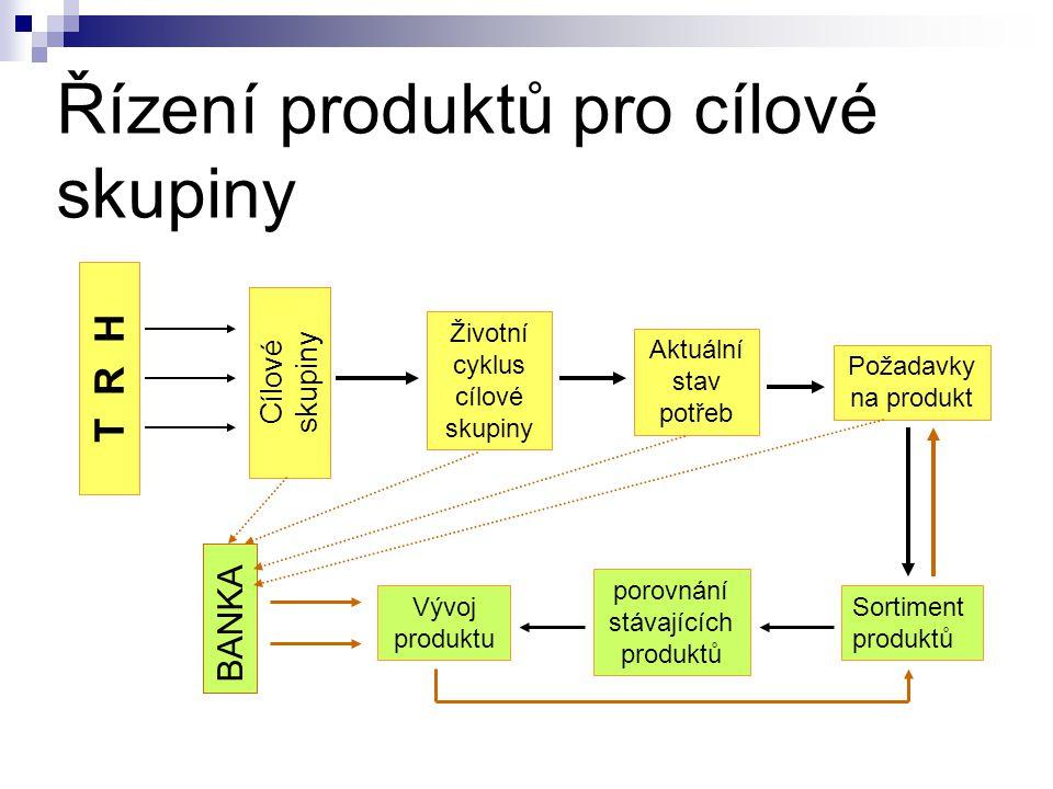 Řízení produktů pro cílové skupiny T R H Cílové skupiny Životní cyklus cílové skupiny Aktuální stav potřeb Požadavky na produkt porovnání stávajících produktů Sortiment produktů Vývoj produktu BANKA