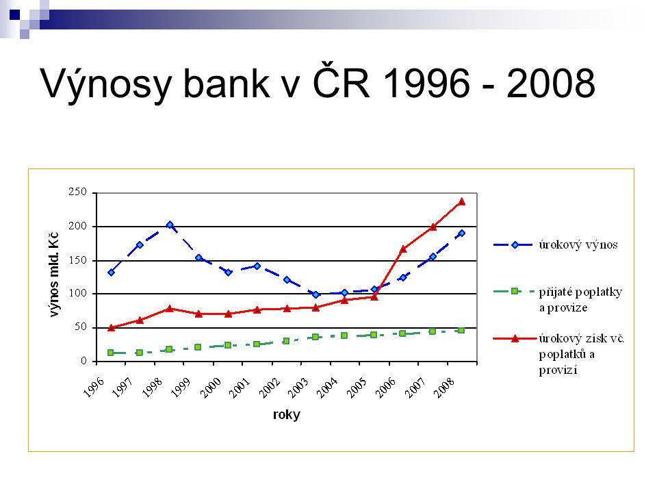Zisk banky z kontaktů s privátními klienty 4 % 24 % 46 % 26 % 90 % 43 % -4 % -29 % Podíl klientů ( % ) Podíl klientů na zisku ( % ) Zdroj dat: Sokolovský: Vitální banky Klienti %Výnos % 490 2443 46-4 26-29 100 %