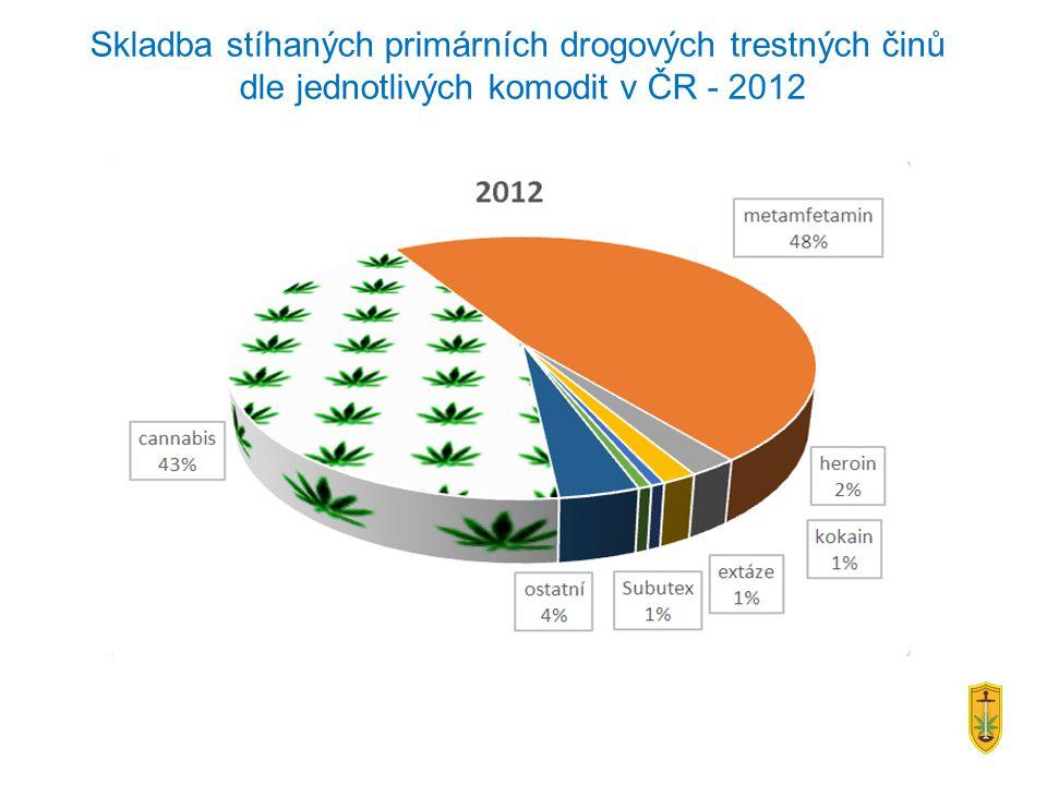 Skladba stíhaných primárních drogových trestných činů dle jednotlivých komodit v ČR - 2012