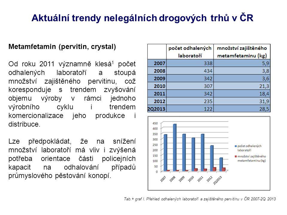 Metamfetamin (pervitin, crystal) Od roku 2011 významně klesá 1 počet odhalených laboratoří a stoupá množství zajištěného pervitinu, což koresponduje s trendem zvyšování objemu výroby v rámci jednoho výrobního cyklu i trendem komercionalizace jeho produkce i distribuce.