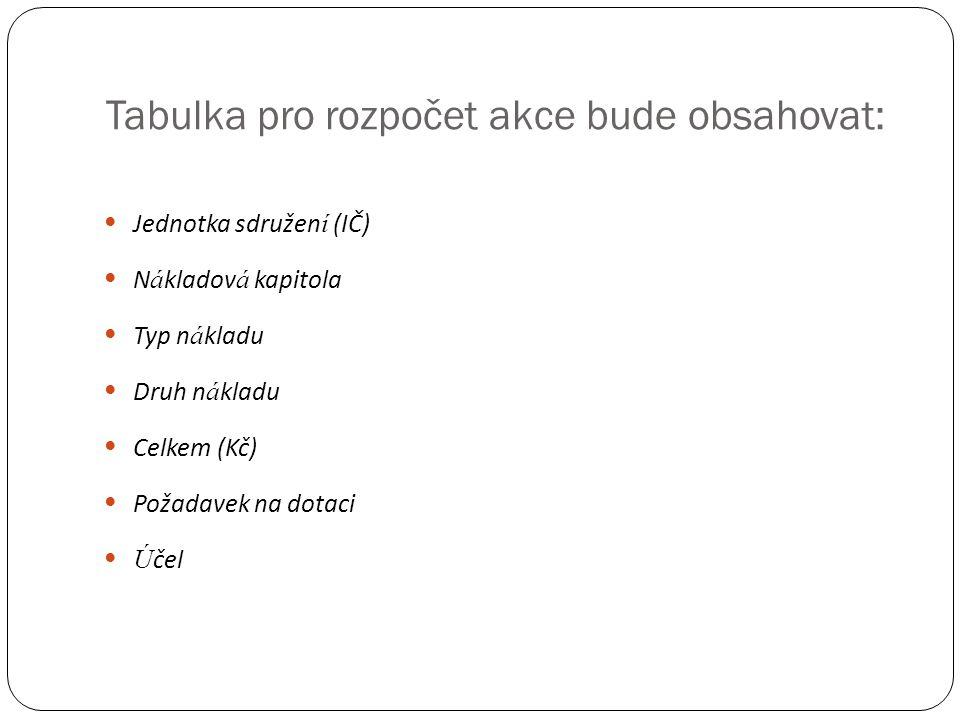 Tabulka pro rozpočet akce bude obsahovat:  Jednotka sdružen í (IČ)  N á kladov á kapitola  Typ n á kladu  Druh n á kladu  Celkem (Kč)  Požadavek na dotaci  Ú čel