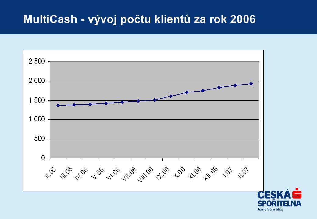 MultiCash - vývoj počtu klientů za rok 2006
