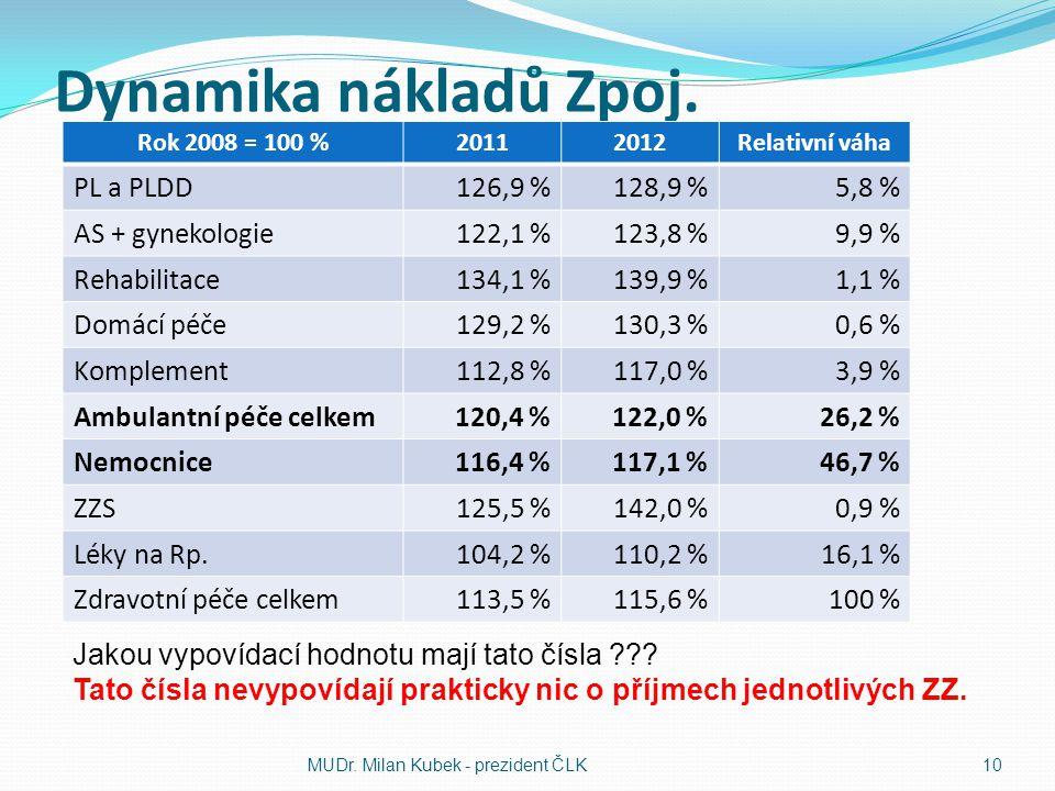 Dynamika nákladů Zpoj.