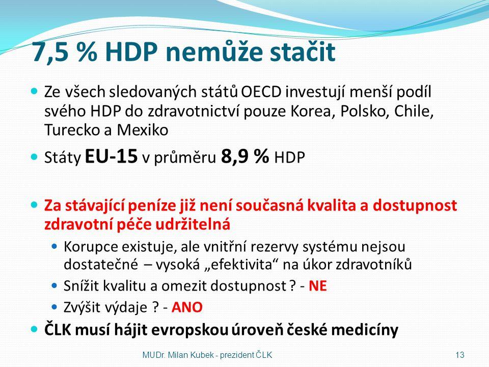 """7,5 % HDP nemůže stačit  Ze všech sledovaných států OECD investují menší podíl svého HDP do zdravotnictví pouze Korea, Polsko, Chile, Turecko a Mexiko  Státy EU-15 v průměru 8,9 % HDP  Za stávající peníze již není současná kvalita a dostupnost zdravotní péče udržitelná  Korupce existuje, ale vnitřní rezervy systému nejsou dostatečné – vysoká """"efektivita na úkor zdravotníků  Snížit kvalitu a omezit dostupnost ."""
