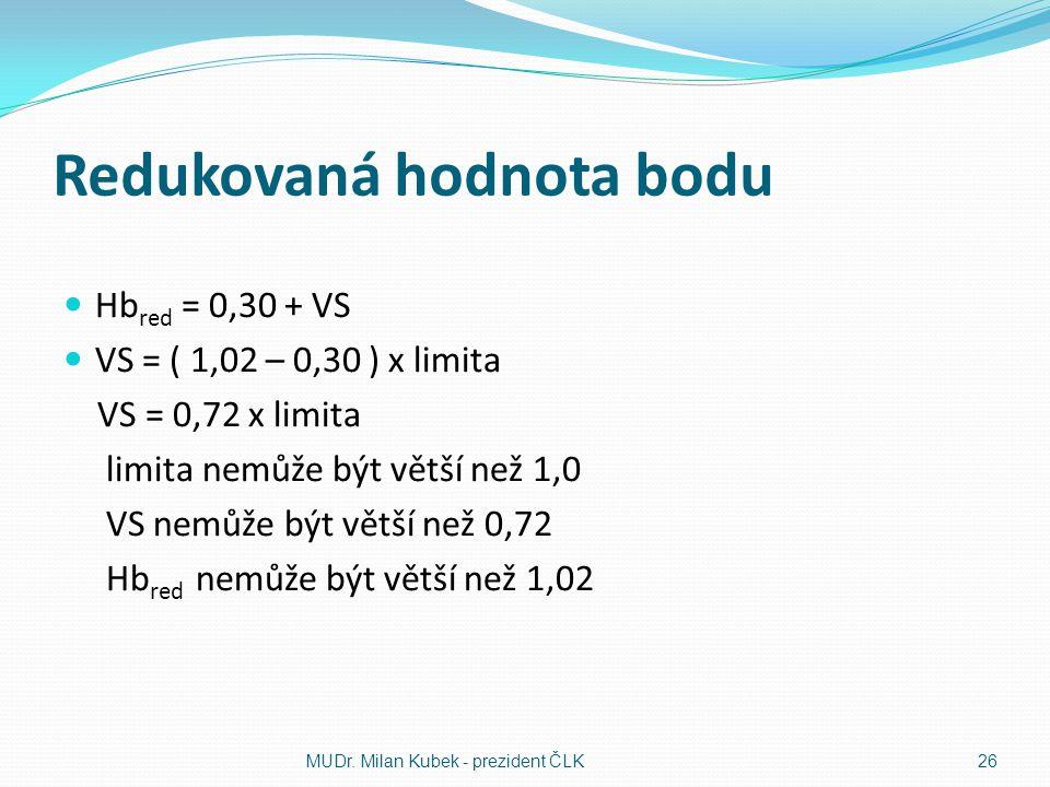 Redukovaná hodnota bodu  Hb red = 0,30 + VS  VS = ( 1,02 – 0,30 ) x limita VS = 0,72 x limita limita nemůže být větší než 1,0 VS nemůže být větší než 0,72 Hb red nemůže být větší než 1,02 MUDr.