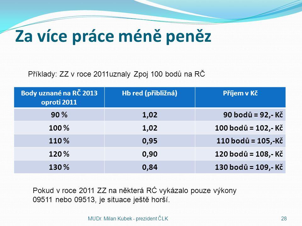 Za více práce méně peněz Body uznané na RČ 2013 oproti 2011 Hb red (přibližná)Příjem v Kč 90 %1,0290 bodů = 92,- Kč 100 %1,02100 bodů = 102,- Kč 110 %0,95110 bodů = 105,-Kč 120 %0,90120 bodů = 108,- Kč 130 %0,84130 bodů = 109,- Kč MUDr.