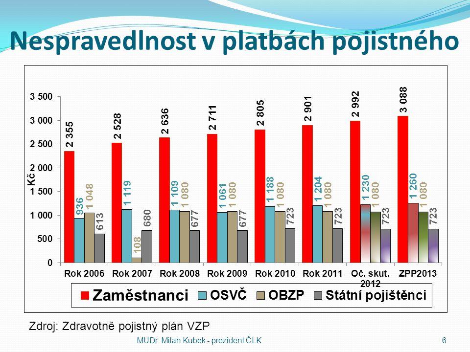 Nespravedlnost v platbách pojistného MUDr. Milan Kubek - prezident ČLK6 Zdroj: Zdravotně pojistný plán VZP