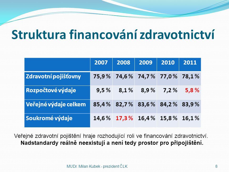 Struktura financování zdravotnictví 20072008200920102011 Zdravotní pojišťovny75,9 %74,6 %74,7 %77,0 %78,1 % Rozpočtové výdaje9,5 %8,1 %8,9 %7,2 %5,8 % Veřejné výdaje celkem85,4 %82,7 %83,6 %84,2 %83,9 % Soukromé výdaje14,6 %17,3 %16,4 %15,8 %16,1 % MUDr.