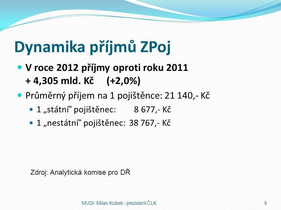 """Dynamika příjmů ZPoj  V roce 2012 příjmy oproti roku 2011 + 4,305 mld. Kč (+2,0%)  Průměrný příjem na 1 pojištěnce: 21 140,- Kč  1 """"státní"""" pojiště"""