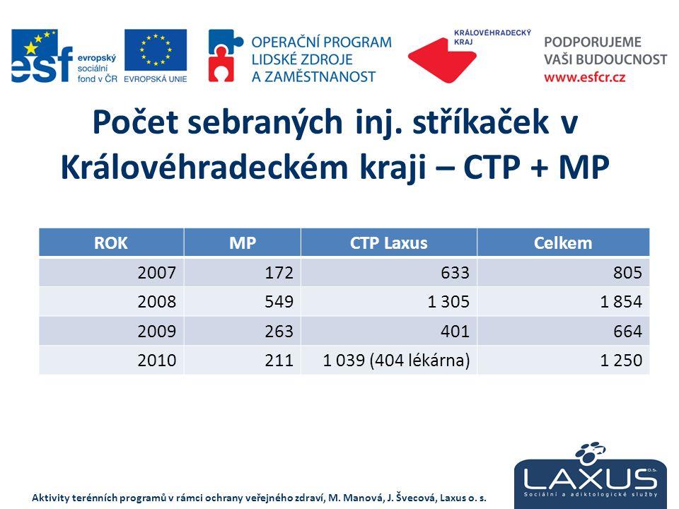 Počet sebraných inj. stříkaček v Královéhradeckém kraji – CTP + MP ROKMPCTP LaxusCelkem 2007172633805 20085491 3051 854 2009263401664 20102111 039 (40