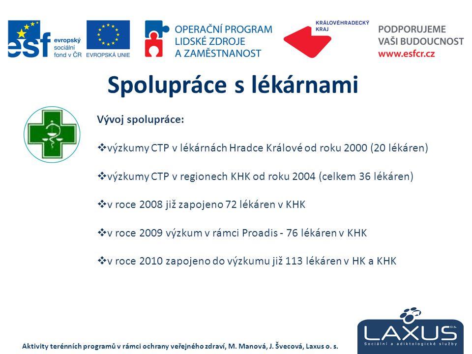 Vývoj spolupráce:  výzkumy CTP v lékárnách Hradce Králové od roku 2000 (20 lékáren)  výzkumy CTP v regionech KHK od roku 2004 (celkem 36 lékáren) 