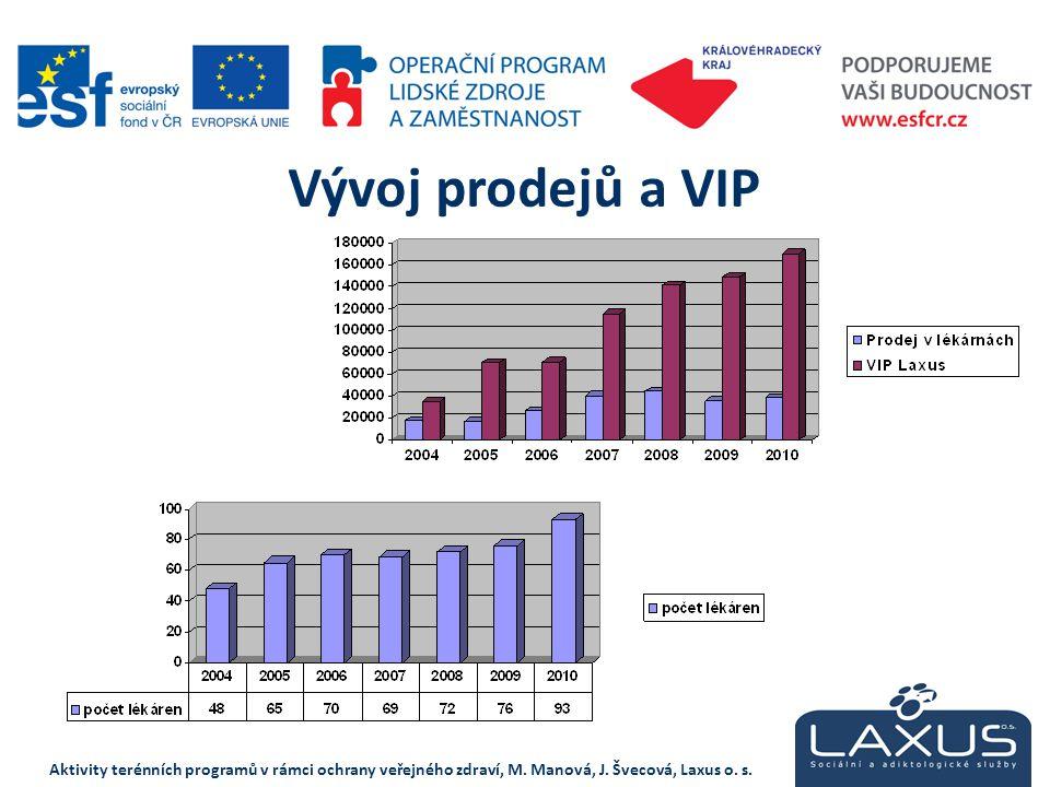 Vývoj prodejů a VIP Aktivity terénních programů v rámci ochrany veřejného zdraví, M. Manová, J. Švecová, Laxus o. s.