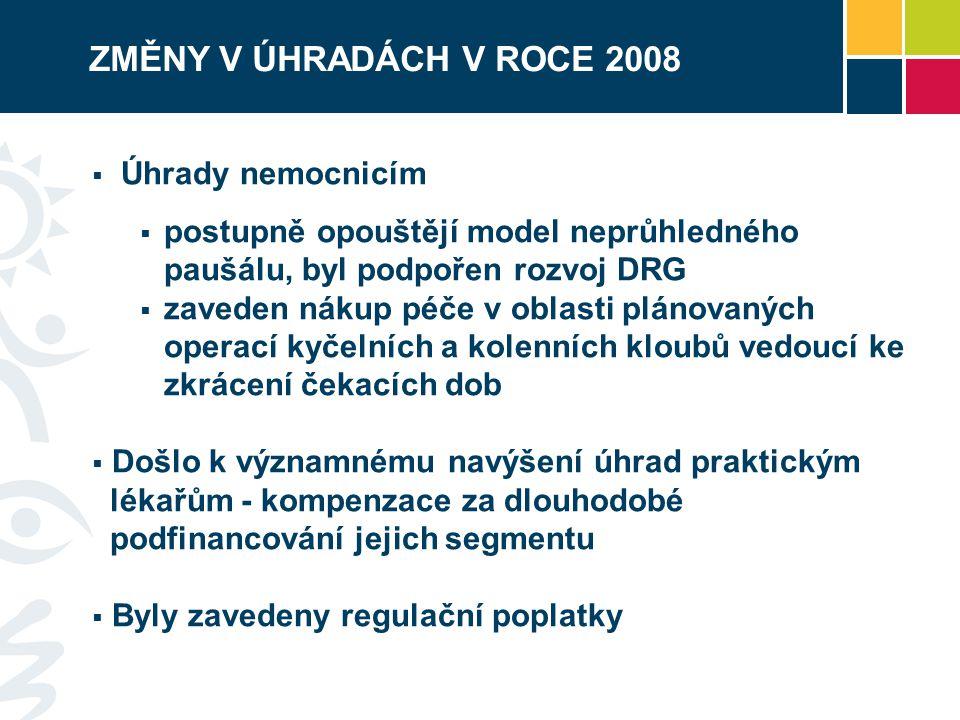 ZMĚNY V ÚHRADÁCH V ROCE 2008  Úhrady nemocnicím  postupně opouštějí model neprůhledného paušálu, byl podpořen rozvoj DRG  zaveden nákup péče v oblasti plánovaných operací kyčelních a kolenních kloubů vedoucí ke zkrácení čekacích dob  Došlo k významnému navýšení úhrad praktickým lékařům - kompenzace za dlouhodobé podfinancování jejich segmentu  Byly zavedeny regulační poplatky