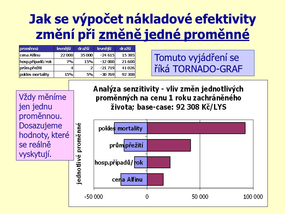Jak se výpočet nákladové efektivity změní při změně jedné proměnné Tomuto vyjádření se říká TORNADO-GRAF Vždy měníme jen jednu proměnnou. Dosazujeme h