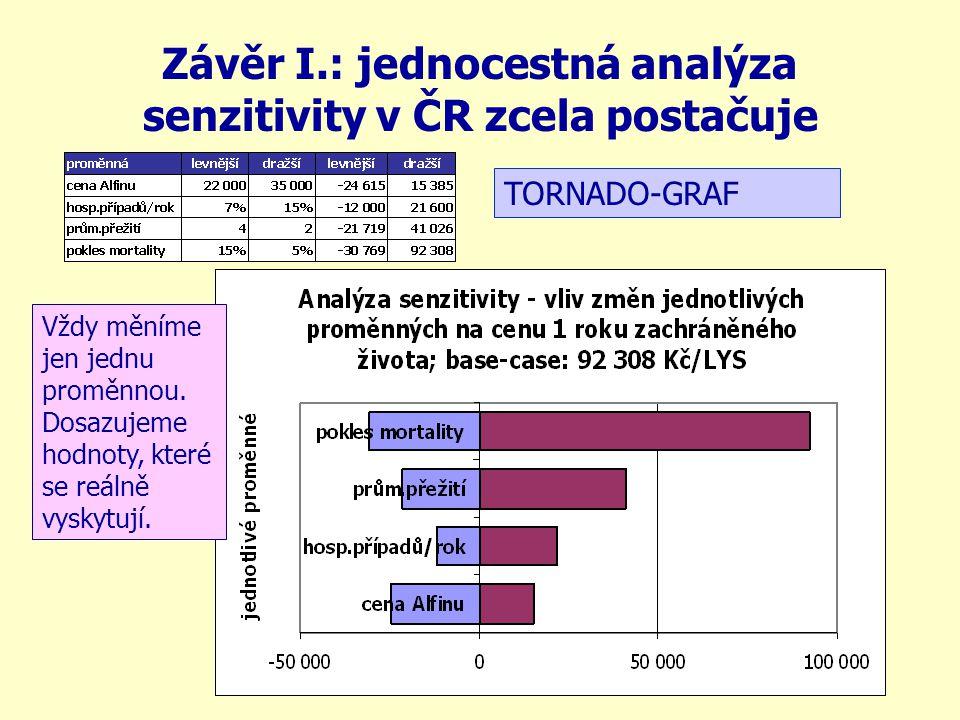 Závěr I.: jednocestná analýza senzitivity v ČR zcela postačuje TORNADO-GRAF Vždy měníme jen jednu proměnnou. Dosazujeme hodnoty, které se reálně vysky