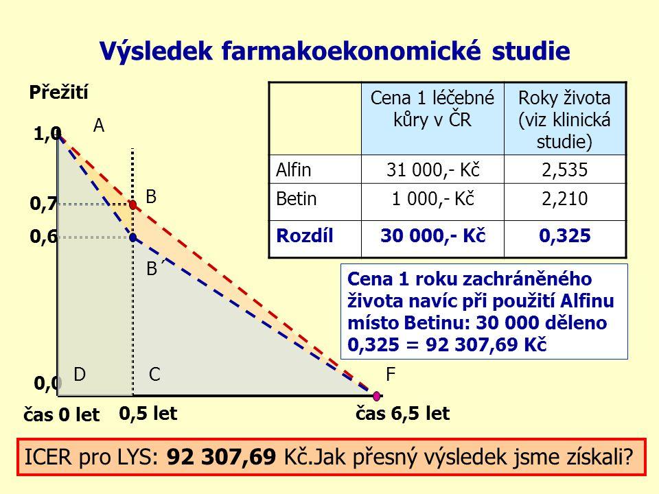 Výsledek farmakoekonomické studie čas 0 let A 0,5 let 0,0 0,7 0,6 1,0 čas 6,5 let B CD B´ F Cena 1 léčebné kůry v ČR Roky života (viz klinická studie)