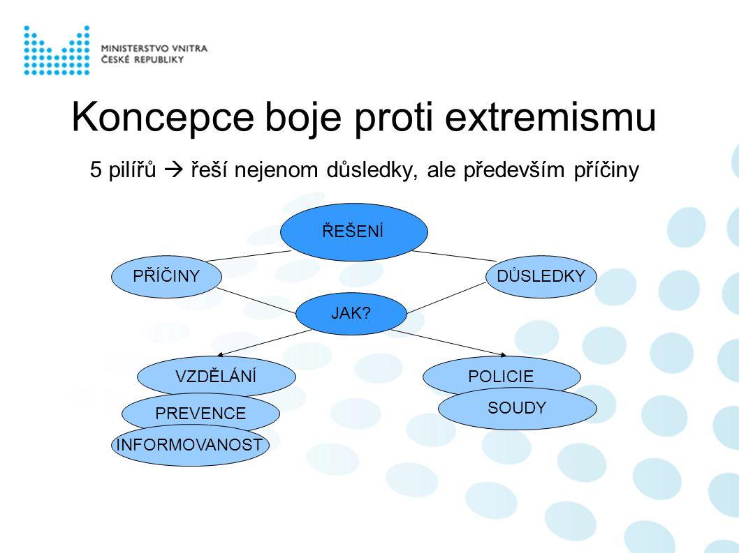 Koncepce boje proti extremismu 5 pilířů  řeší nejenom důsledky, ale především příčiny ŘEŠENÍ PŘÍČINYDŮSLEDKY JAK.