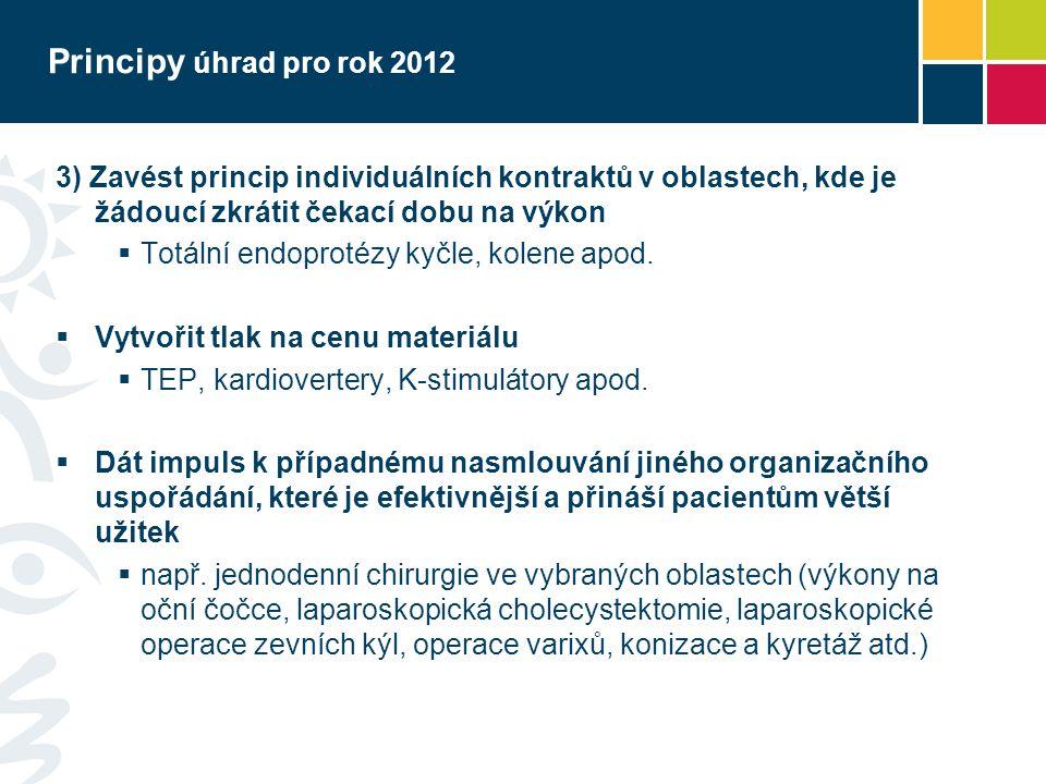 Principy úhrad pro rok 2012 3) Zavést princip individuálních kontraktů v oblastech, kde je žádoucí zkrátit čekací dobu na výkon  Totální endoprotézy kyčle, kolene apod.