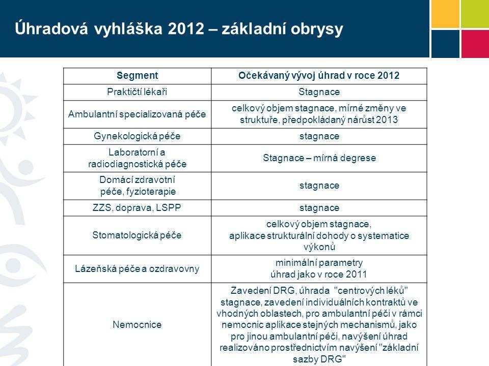 Úhradová vyhláška 2012 – základní obrysy SegmentOčekávaný vývoj úhrad v roce 2012 Praktičtí lékařiStagnace Ambulantní specializovaná péče celkový objem stagnace, mírné změny ve struktuře, předpokládaný nárůst 2013 Gynekologická péčestagnace Laboratorní a radiodiagnostická péče Stagnace – mírná degrese Domácí zdravotní péče, fyzioterapie stagnace ZZS, doprava, LSPPstagnace Stomatologická péče celkový objem stagnace, aplikace strukturální dohody o systematice výkonů Lázeňská péče a ozdravovny minimální parametry úhrad jako v roce 2011 Nemocnice Zavedení DRG, úhrada centrových léků stagnace, zavedení individuálních kontraktů ve vhodných oblastech, pro ambulantní péči v rámci nemocnic aplikace stejných mechanismů, jako pro jinou ambulantní péči, navýšení úhrad realizováno prostřednictvím navýšení základní sazby DRG