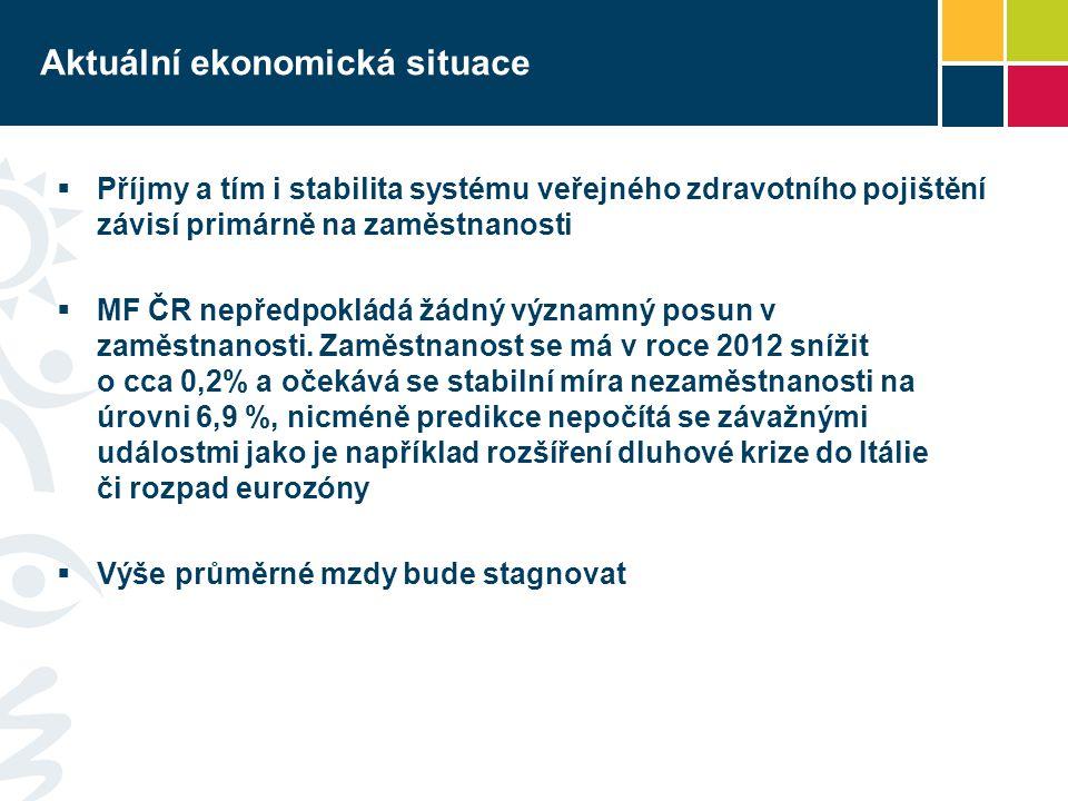 Aktuální ekonomická situace Na českou ekonomiku drtivě dopadla ekonomická krize a rozpočty se z toho dodnes vzpamatovávají.