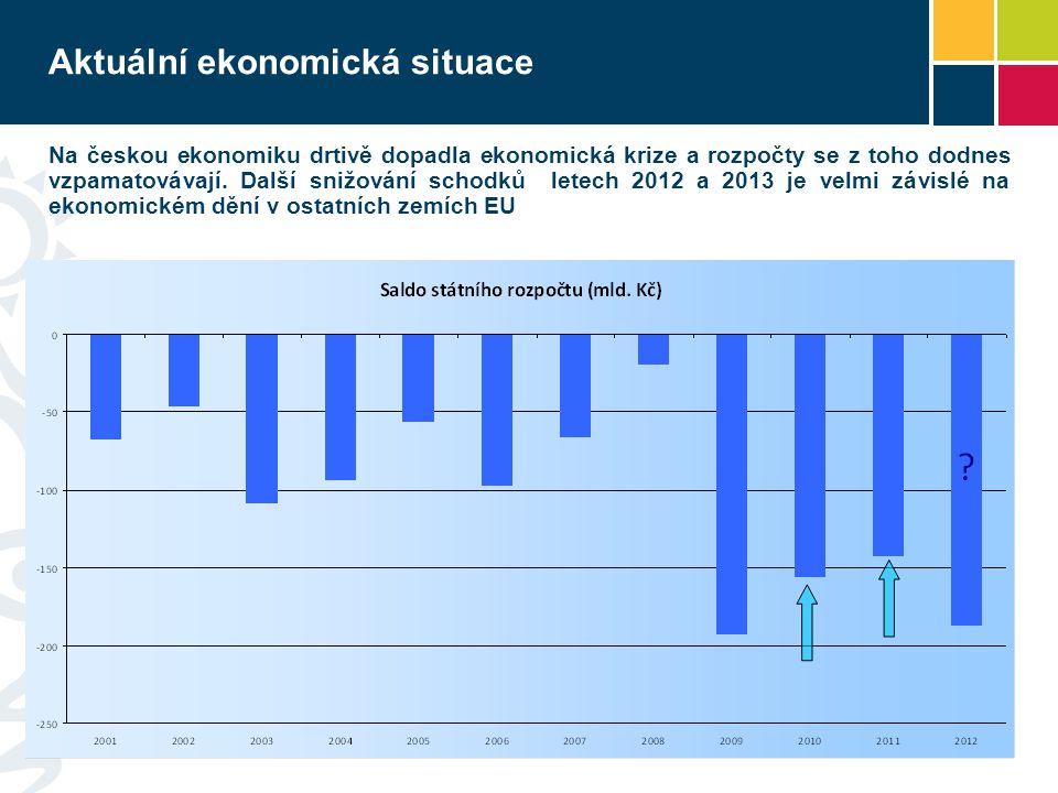 Aktuální ekonomická situace – implikace pro politiku úhrad MZ  Vzhledem již tak k napjatým veřejným rozpočtům nelze očekávat navýšení prostředků od státu  Vzhledem k volatilitě vývoje v eurozóně existuje nezanedbatelná možnost podstatně horšího vývoje, než jaký předpokládá makropredikce MF MZ jako odpovědný hospodář se musí především soustředit na lepší alokaci současného objemu prostředků než na jeho navyšování – systém musí mít rezervy pro případ závažné krize