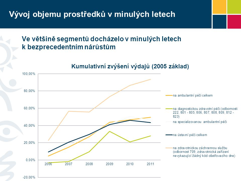 Vývoj objemu prostředků v minulých letech Ve většině segmentů docházelo v minulých letech k bezprecedentním nárůstům