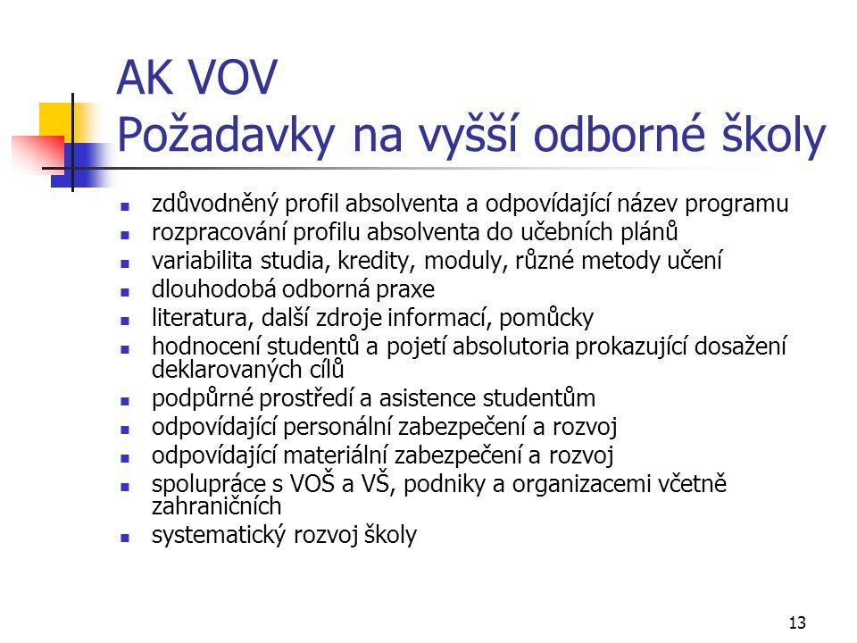 13 AK VOV Požadavky na vyšší odborné školy  zdůvodněný profil absolventa a odpovídající název programu  rozpracování profilu absolventa do učebních