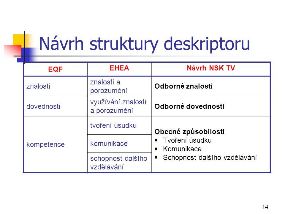 14 Návrh struktury deskriptoru EQF EHEANávrh NSK TV znalosti znalosti a porozumění Odborné znalosti dovednosti využívání znalostí a porozumění Odborné