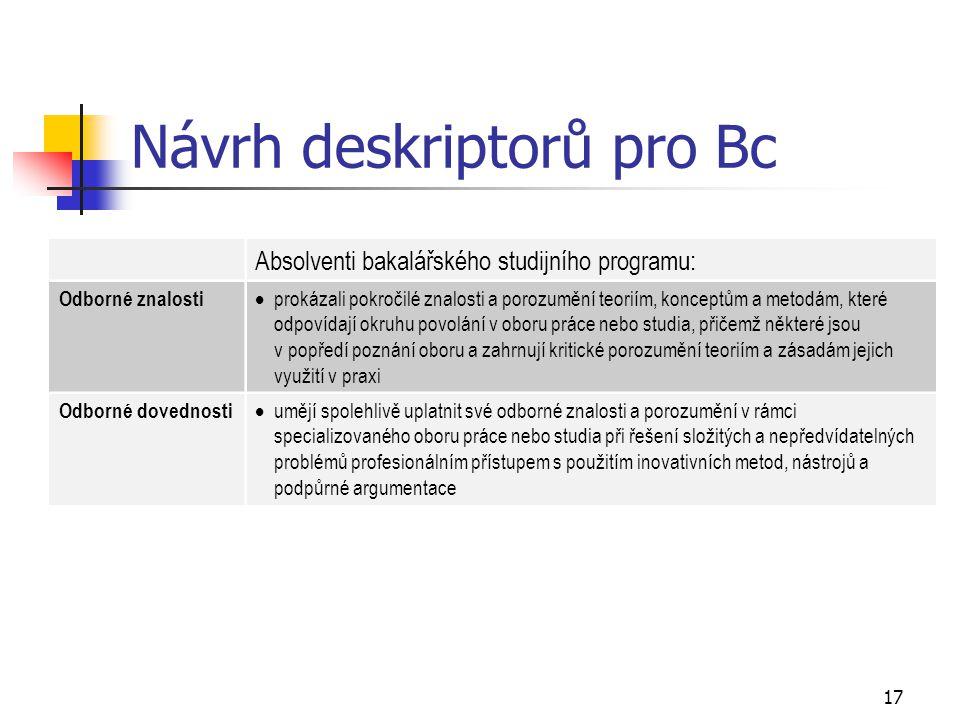 17 Návrh deskriptorů pro Bc Absolventi bakalářského studijního programu: Odborné znalosti  prokázali pokročilé znalosti a porozumění teoriím, koncept