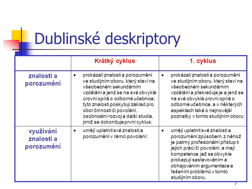 7 Dublinské deskriptory Krátký cyklus1. cyklus znalosti a porozumění  prokázali znalosti a porozumění ve studijním oboru, který staví na všeobecném s
