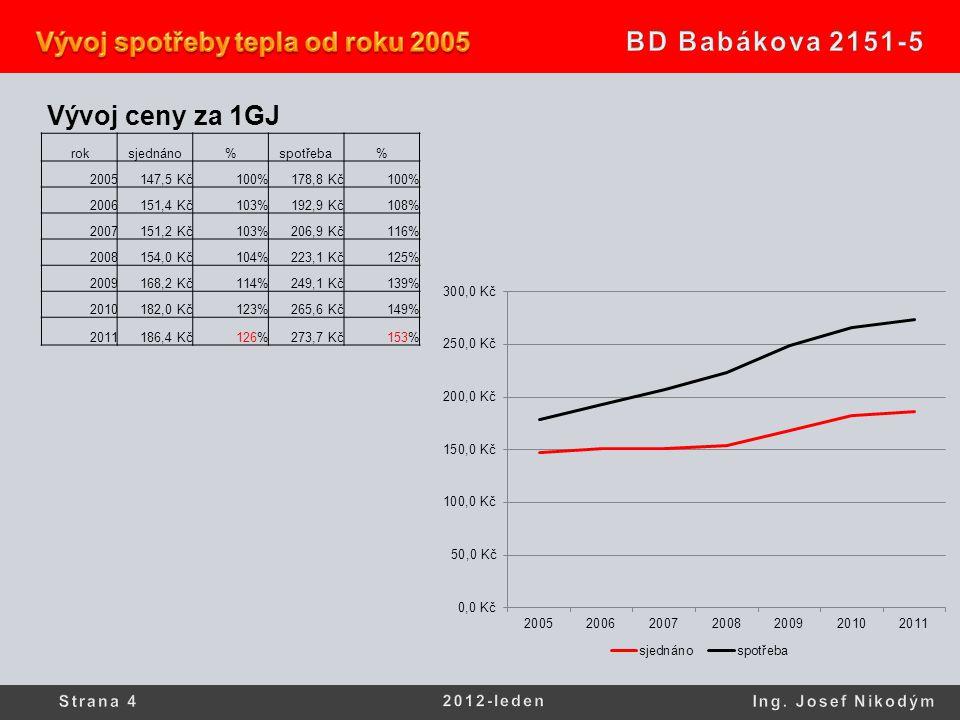 Vývoj ceny za 1GJ roksjednáno%spotřeba% 2005147,5 Kč100%178,8 Kč100% 2006151,4 Kč103%192,9 Kč108% 2007151,2 Kč103%206,9 Kč116% 2008154,0 Kč104%223,1 K