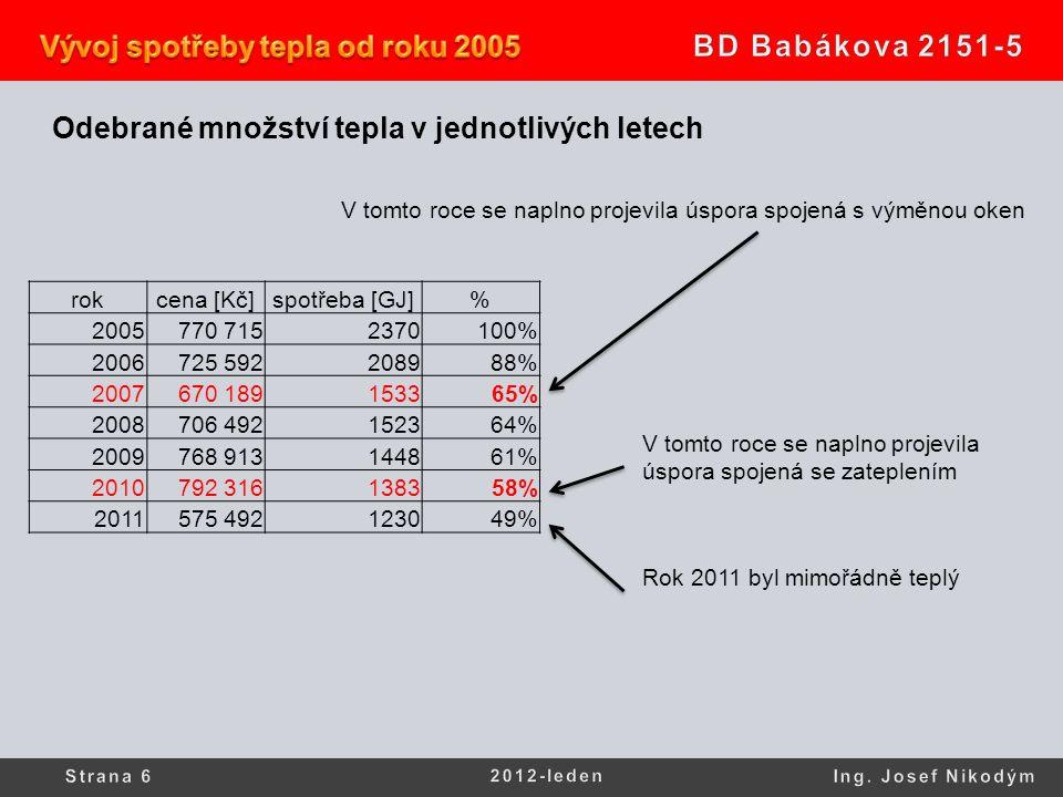 Odebrané množství tepla v jednotlivých letech rokcena [Kč]spotřeba [GJ]% 2005770 7152370100% 2006725 592208988% 2007670 189153365% 2008706 492152364%