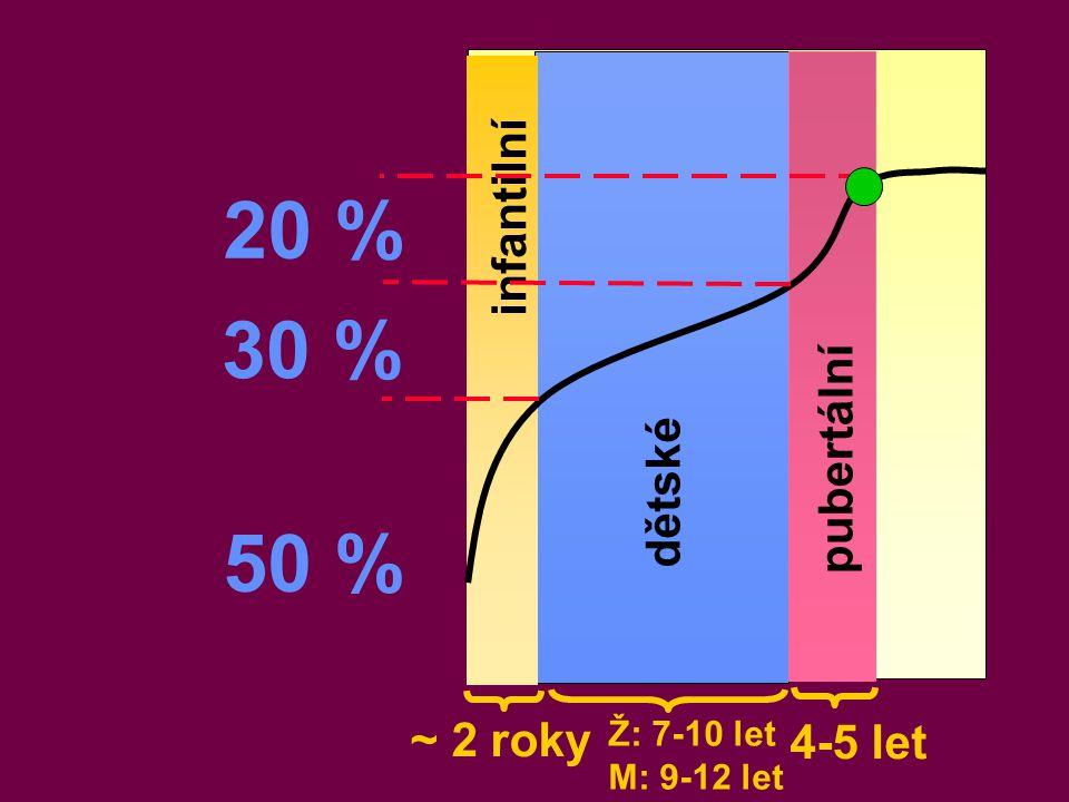infantilní dětské pubertální 50 % 30 % 20 % ~ 2 roky 4-5 let Ž: 7-10 let M: 9-12 let